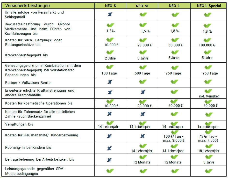 NEODIGITAL Unfallversicherung Leistungsauszug 2021_09